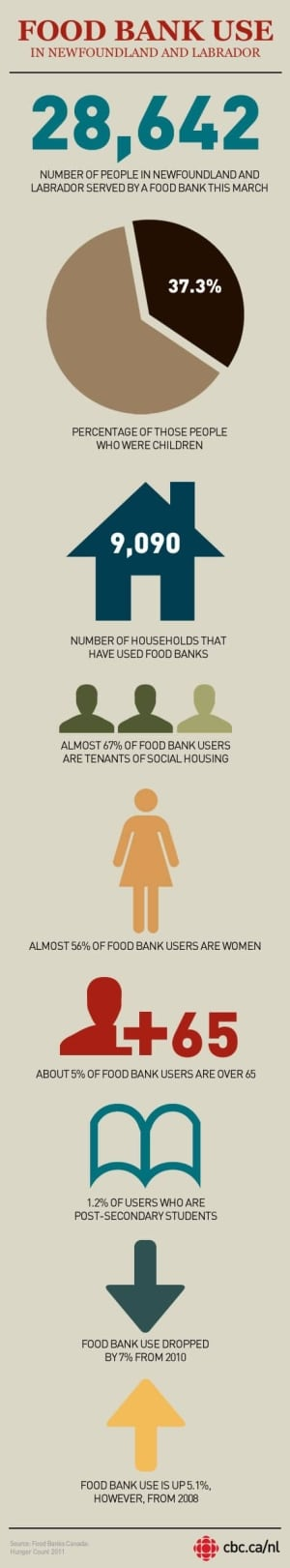 nl-food-bank-infographic