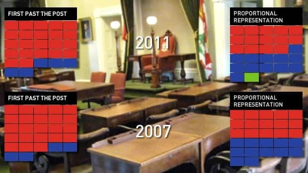A 2005 proposal for proportional representation on P.E.I. would have changed the legislature. The above graphic shows  where the seats went in the last two elections, and a best guess of where they might have gone under PR.