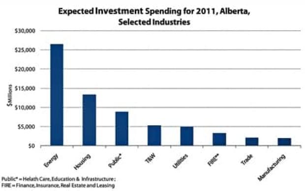alberta-investment-graph
