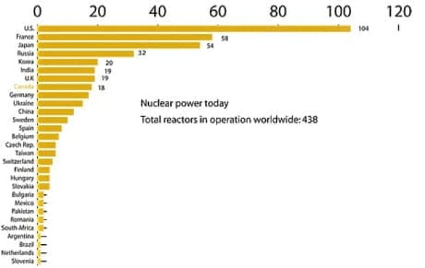 nuclear-stations-worldat460
