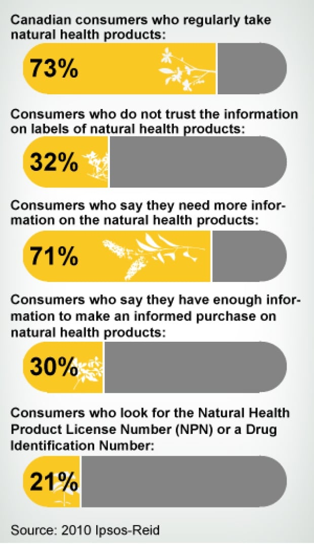 natural-health-products-infographic-131012