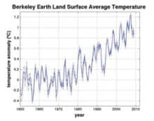 si-berkeley-earth-graph