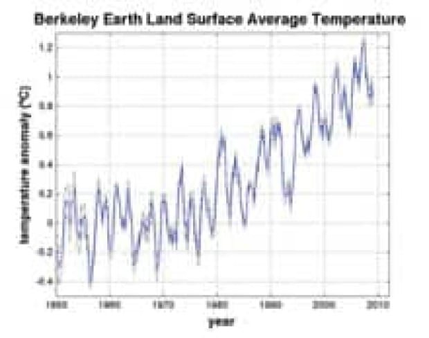 si-berkeley-earth-graph