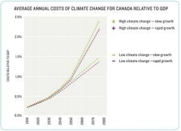 average-annual-costs-of-climate-change-relative-to-gdp-english-300
