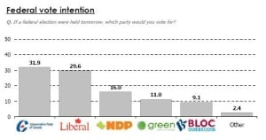 chart-fed-vote-intention-100310