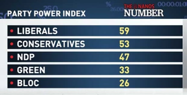 Party Power Index