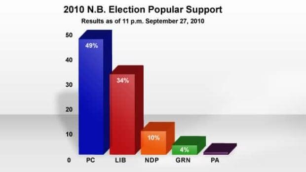 final-graph
