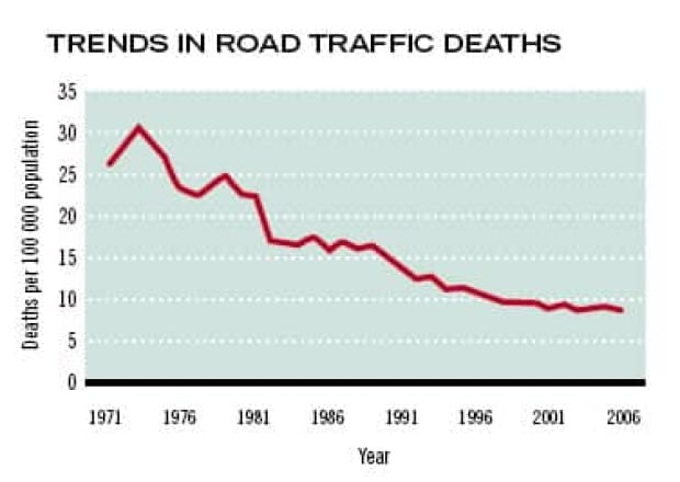 road-traffic-deaths