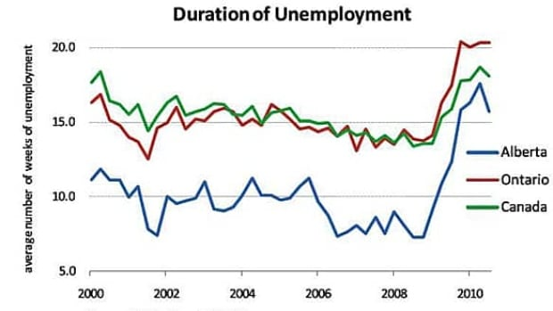 graph---unemployment-durati