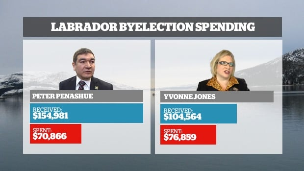 The documents show that the Conservatives and the Liberals spent more than $70,000 each on their respective campaigns, but remained well under the $90,000 limit imposed by Elections Canada. The amounts shown for spending do not include personal expenses incurred by the candidates, which are not covered under the cap.