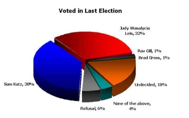 leger-poll-mayor-race