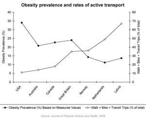 obesity-rates-transport