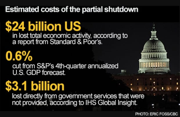 Costs of U.S. partial shutdown
