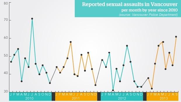 li-bc-131022-sexual-assaults-graph.jpg