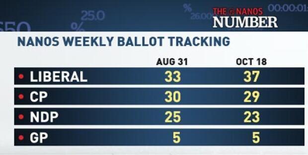 Nanos Weekly Ballot Tracking