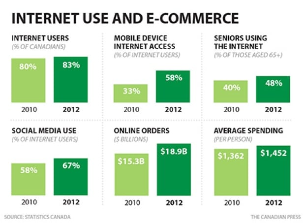 CP Internet use and e-commerce
