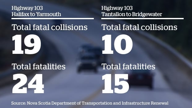 The Department of Transportation says there have been 24 deaths on Highway 103 in the last five years. The number of fatal collisions refers to the number of vehicles, while fatalities refer to the number of people who were killed.