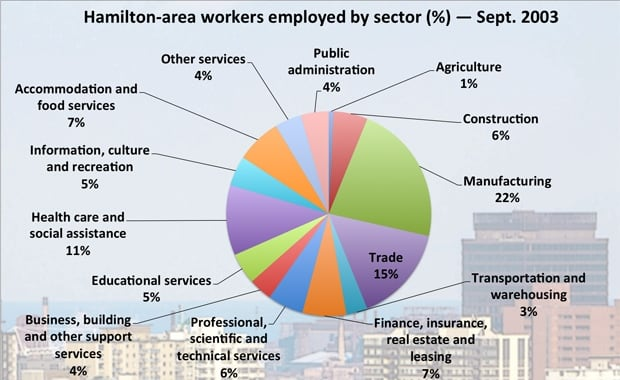 Hamilton-area workers employed by sector