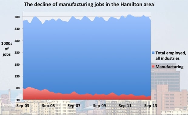 Decline of manufacturing jobs in Hamilton