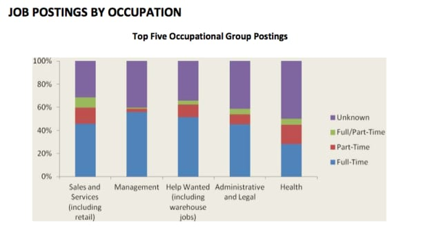 Job postings by occupation
