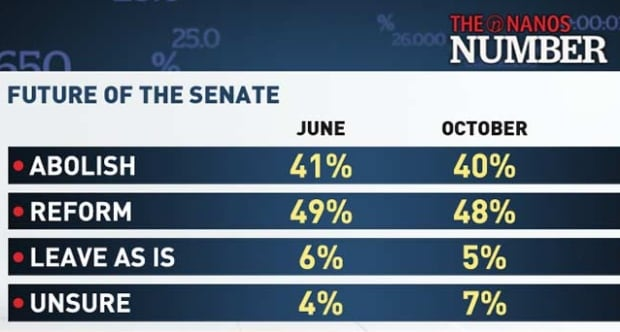 Future of the Senate
