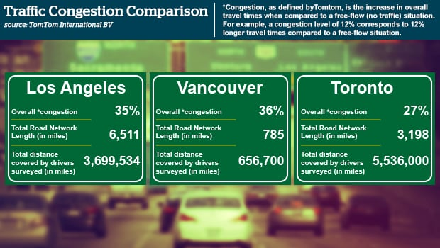 Vancouver congestion graphic