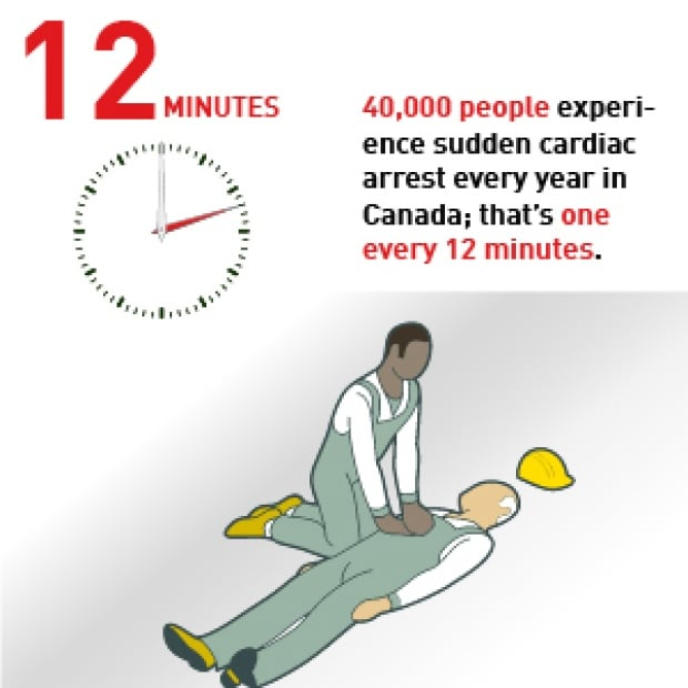Stats on defibrillators