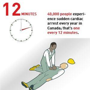 Stats on defibrillators