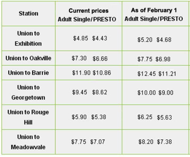 GO Transit fare increases