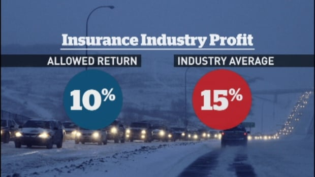 The UARB says its benchmark rate of return is between 10 to 12 per cent. The auto insurance industry is actually making 15% in Nova Scotia.