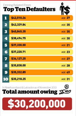 Top Ten Driving Fine Defaulters