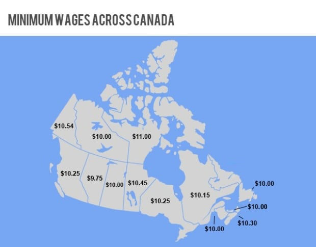 minimum wage across canada