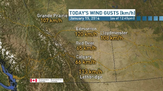 A look at the wind gusts in Alberta as of 12:45 p.m. MT. Edmonton city centre airport recorded a wind gust of 120 km/h earlier in the day.