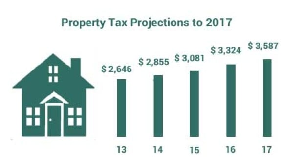 Chamber of Commerce tax projections