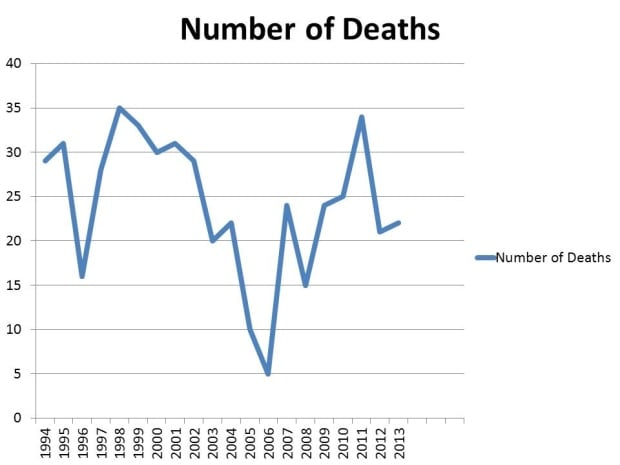 skpic child death stats