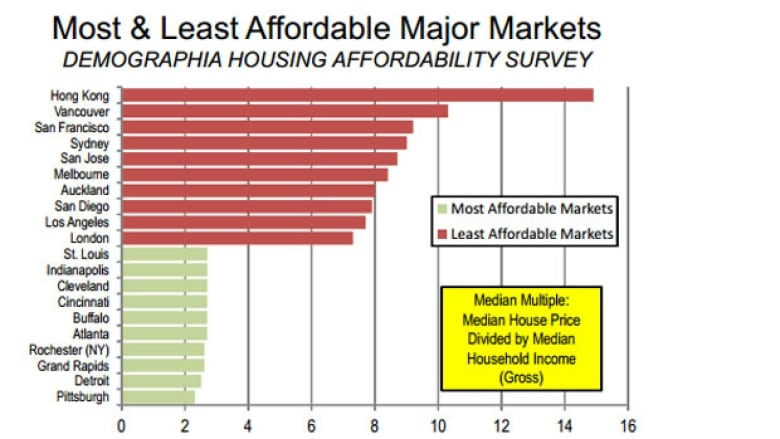 Vancouvers Housing 2nd Least Affordable In World Cbc News