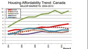 Housing affordability trend
