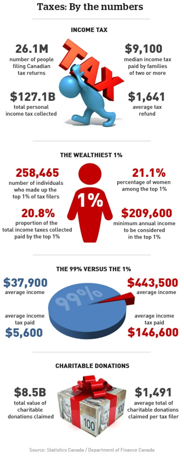 Taxes by the numbers