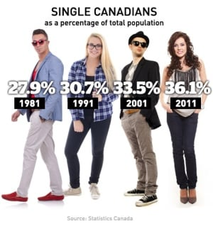 single canadians