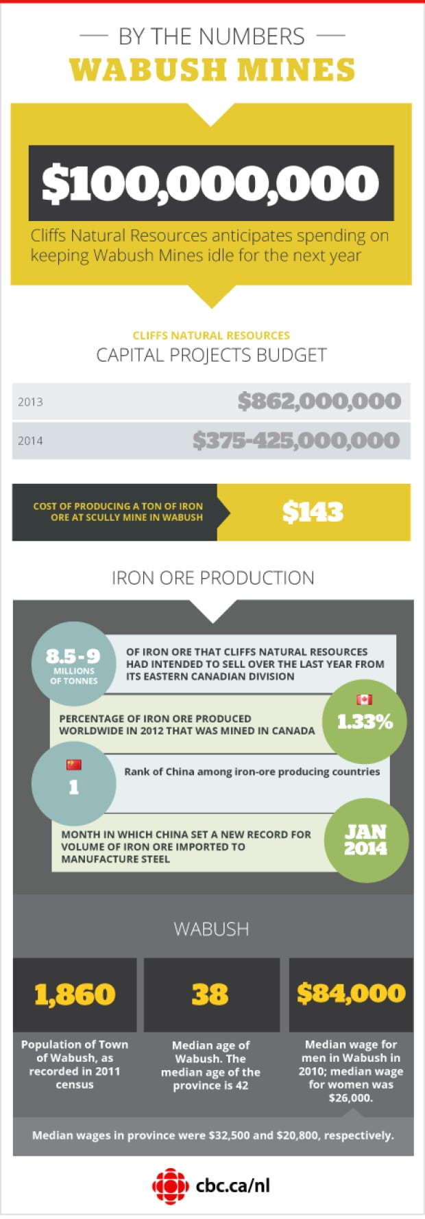 Wabush Mines infographic