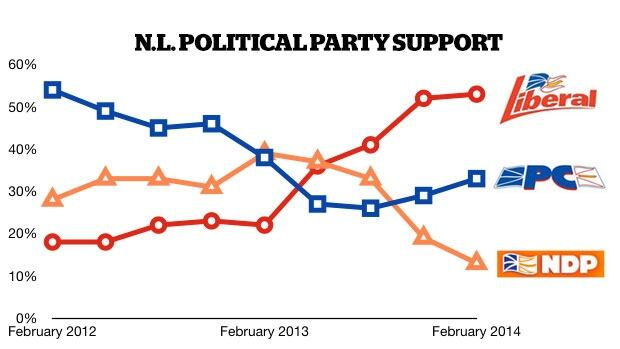 latest CRA poll 20140306