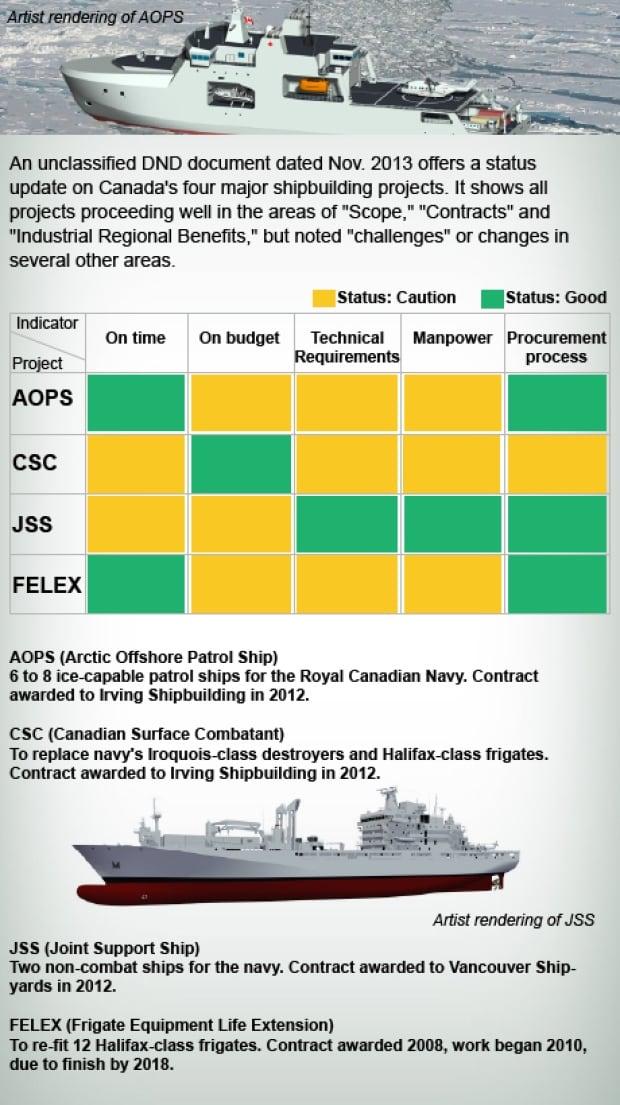 Shipbuilding status