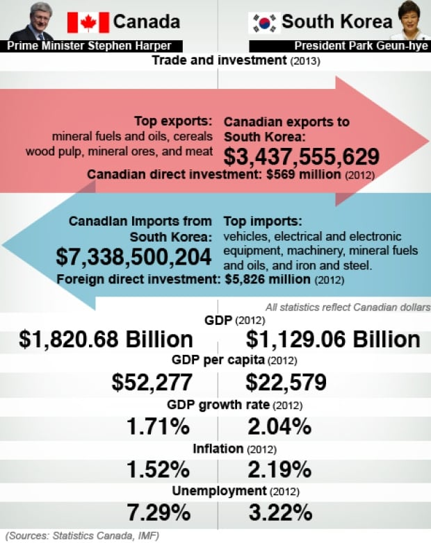Canada-South Korea graphic