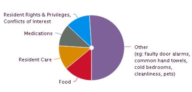 Pie chart of personal care problems