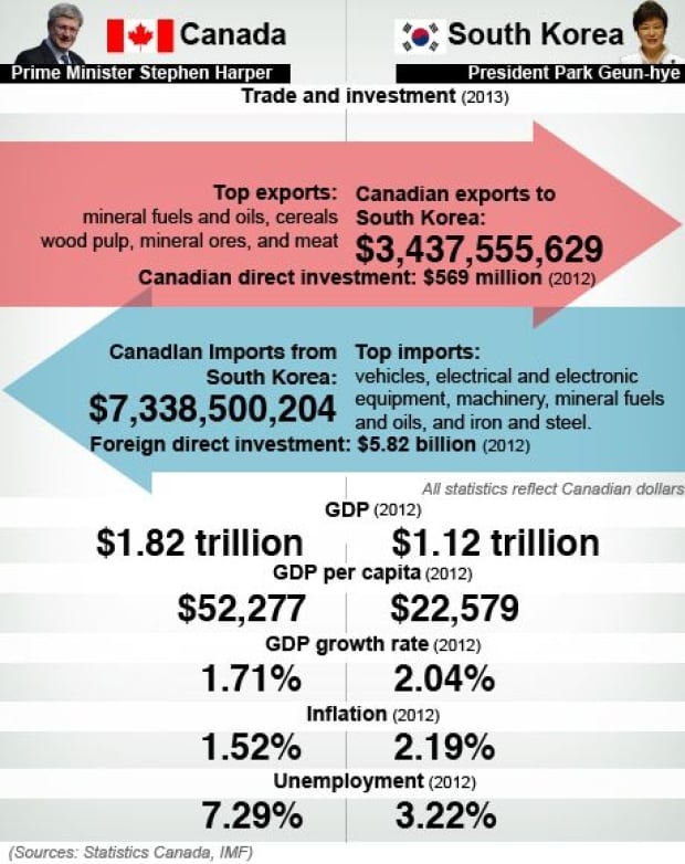 Canada - Korea Free Trade Agreement 2