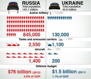 Russia vs. Ukraine military infographic