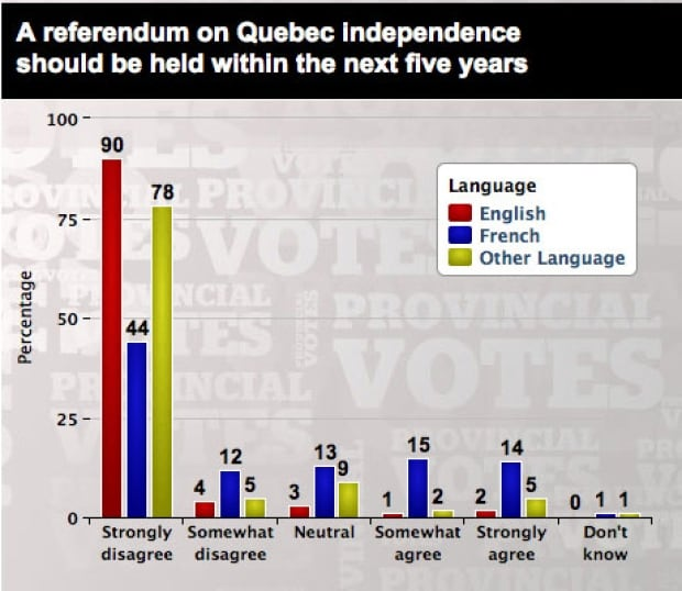 referendum on independence anglo poll