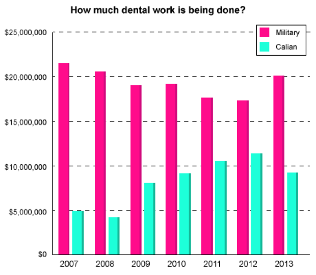 Military dentists productivity chart