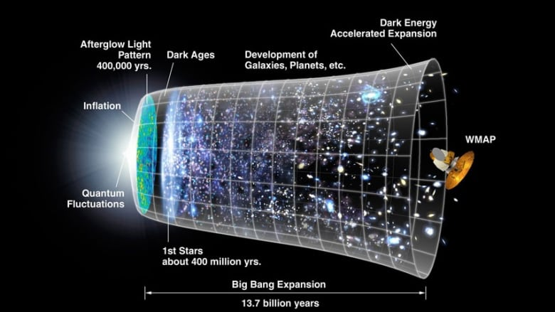Physicists believe the universe grew to astounding proportions in a trillionth of a second after the big bang