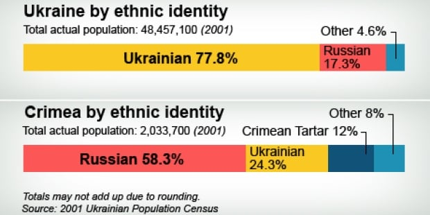 Ethnic make-ups of Ukraine and Crimea